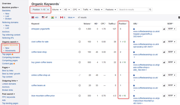 Competitors organic keywords