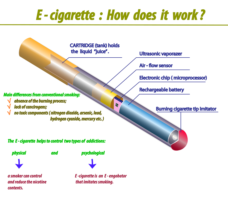 How e cigarette works