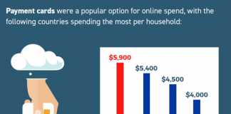 Why do Australians spend such little money online?