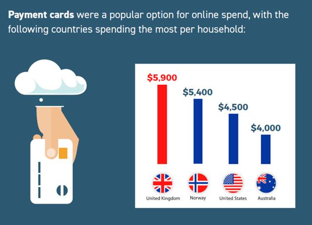 Why do Australians spend such little money online?