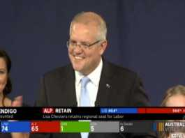 Scott Morrison holds onto power in Coalition victory