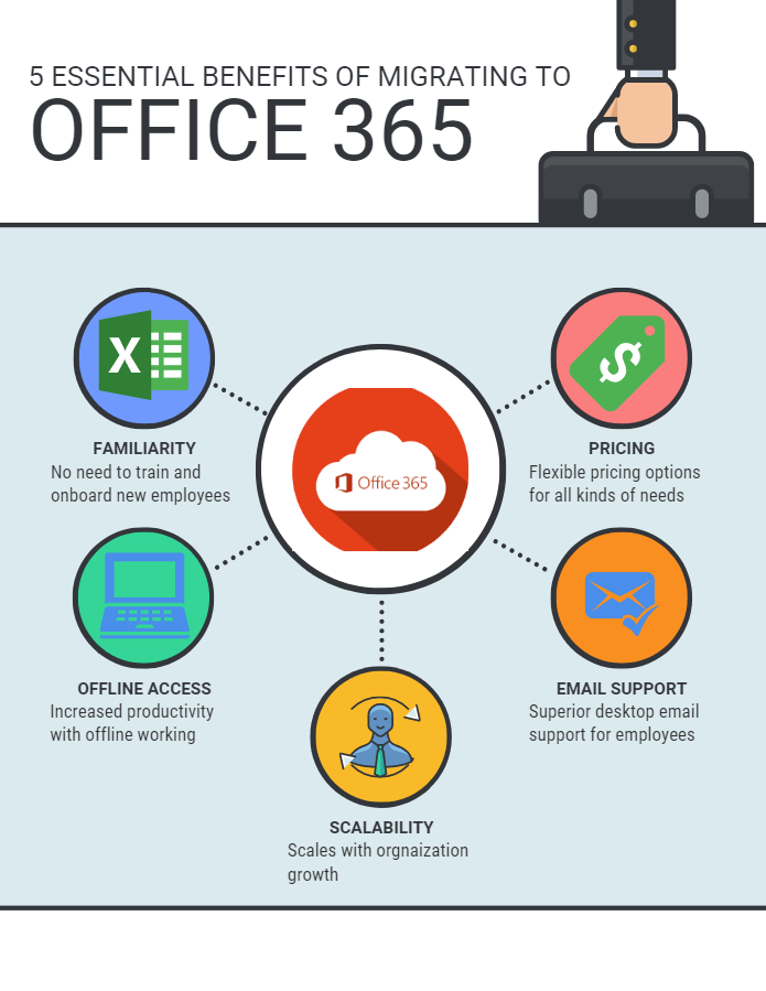 Transfer G Suite to Office 365