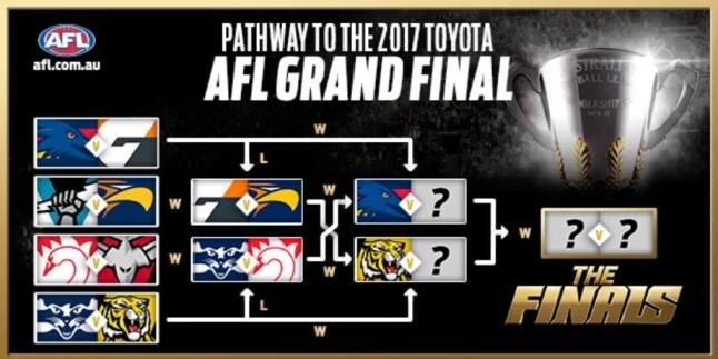 AFL finals
