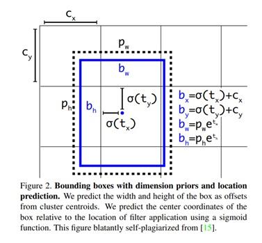 Bounding Box Representation
