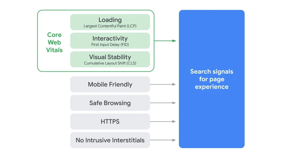 How will Google score page experience?