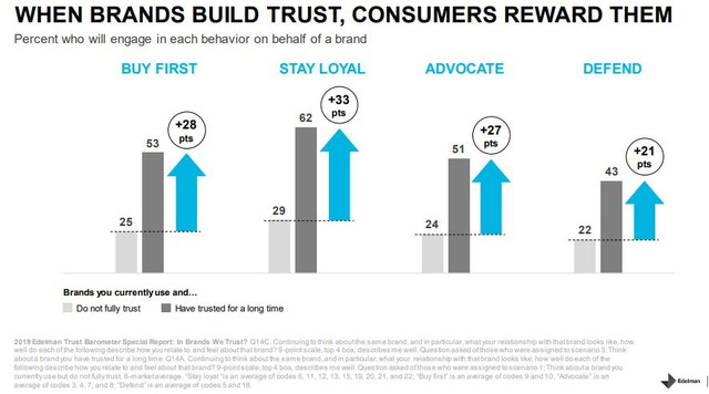 Create content that builds trust