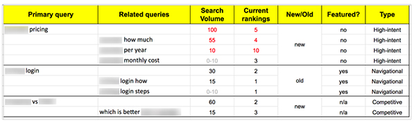 SEO strategy and budget