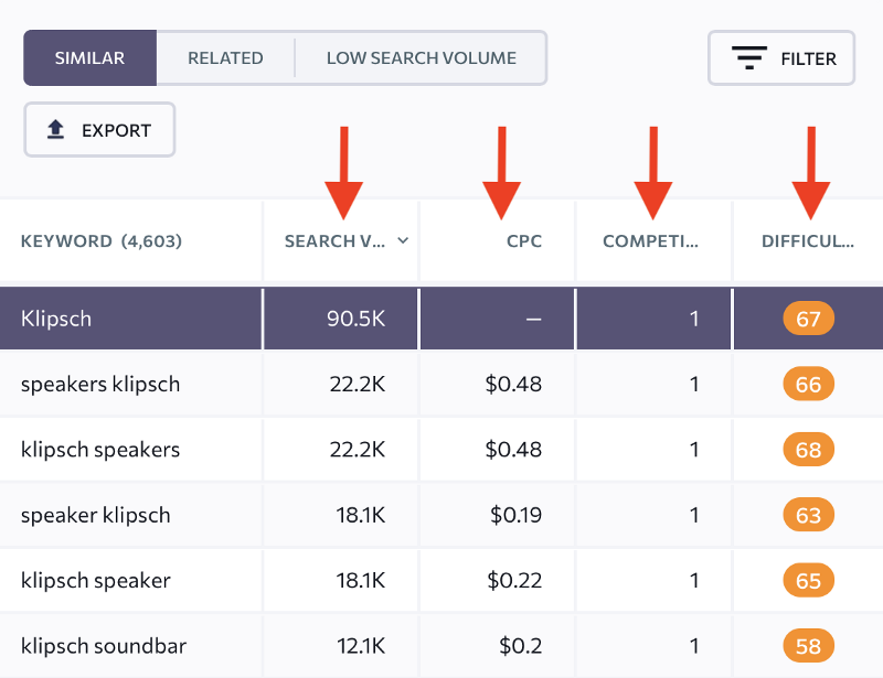 brand keywords with high search volume