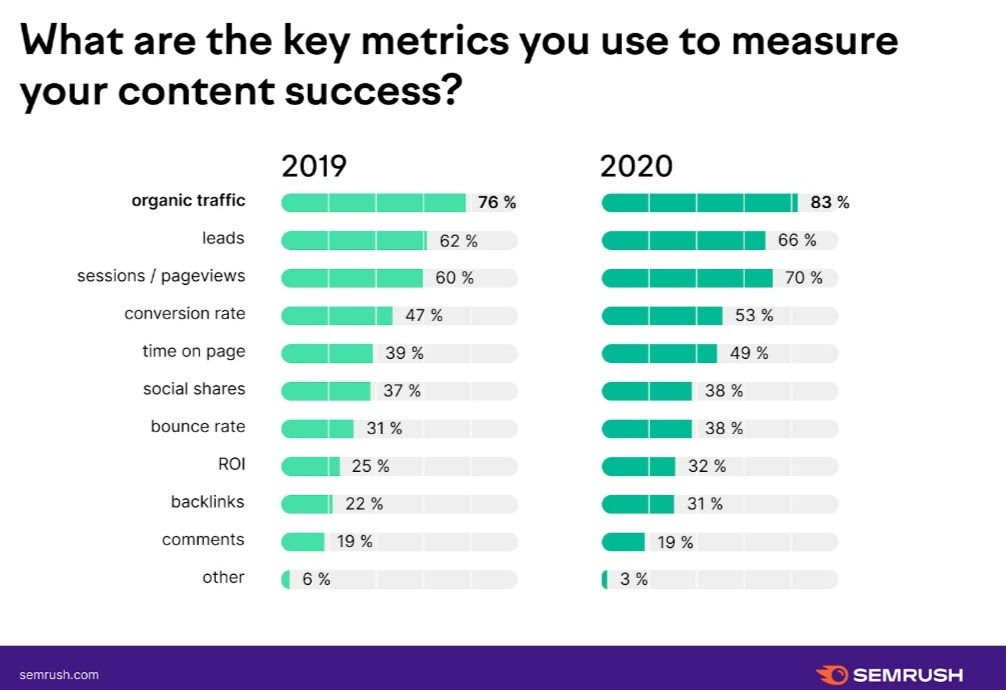 content performance indicators to monitor