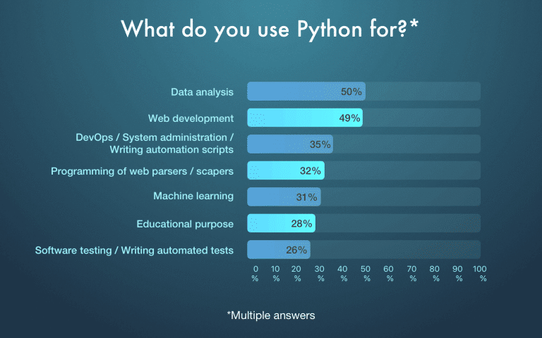 python software